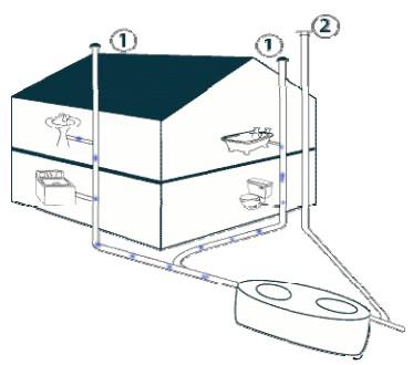 Ventilation Fosse Toutes Eaux Fosse Septique Ventilation Decoration